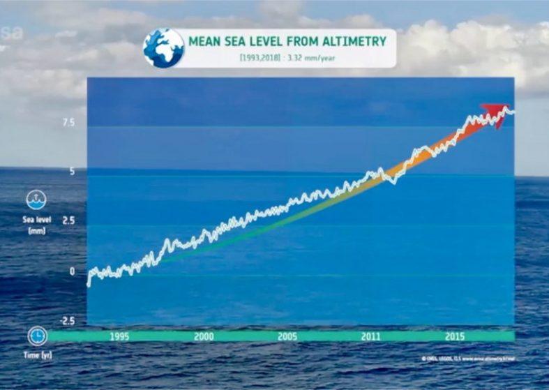 Rise of Sea Level Accelerating